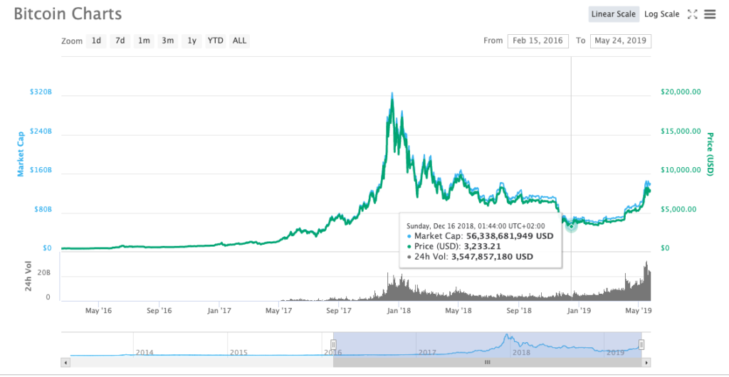 cryptocurrency increase in value