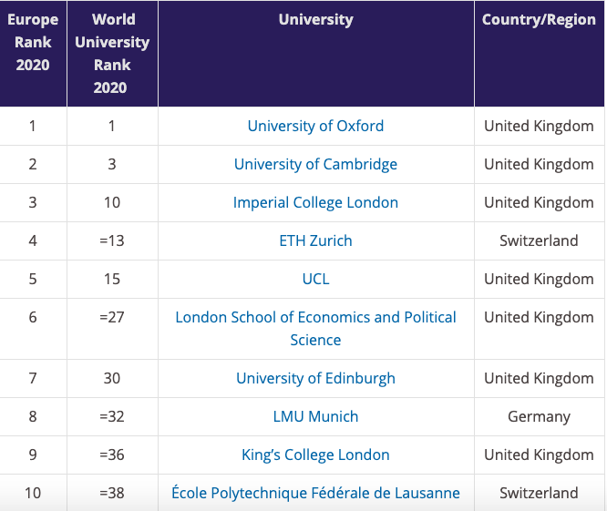 Top 10 According to Times Higher Education