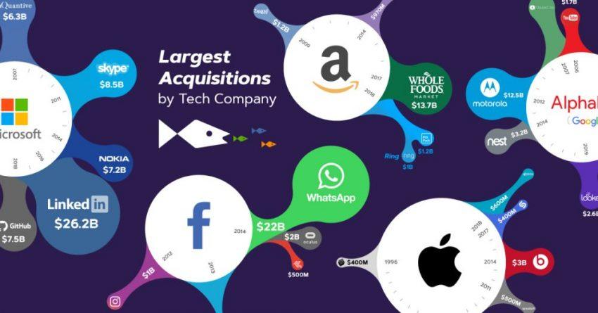 biggest online sites